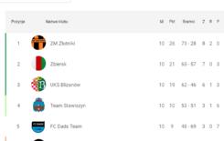 Więcej o: Zakończenie Amatorskiej Ligi Piłki Nożnej halowej Stawiszyn